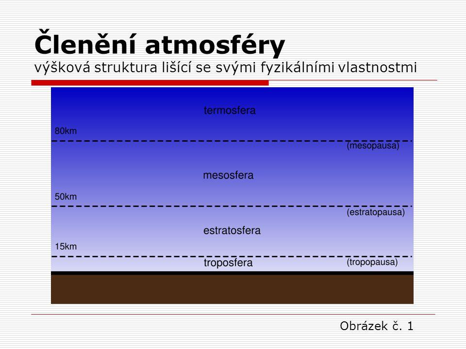 Členění atmosféry výšková struktura lišící se svými fyzikálními vlastnostmi  TROPOSFÉRA asi do 12km,úbytek teploty o 0,6°C na 100m, výměna srážek, 4/5 všeho vzduchu  STRATOSFÉRA do 50 km, Jet stream (silné horizont.proudění,obsahuje ozonosféruJet stream  MEZOSFÉRA do 80 km, pokles teplot  TERMOSFÉRA do 800km,nárůst teplot přes 1000°C,obsahuje ionosféru (odráží vlny ze zemského povrchu – umožňuje vysílání televizní,rádiové…), zde se uskutečňuje polární záře polární záře  EXOSFÉRA nad 800km, okraj atmosféry
