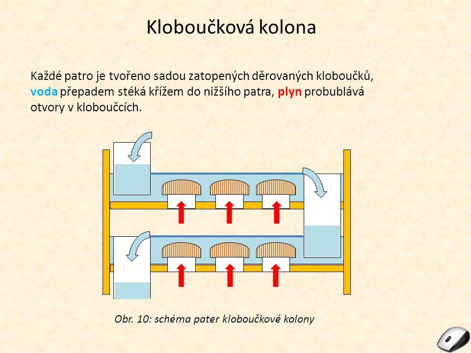 Kloboučková kolona Každé patro je tvořeno sadou zatopených děrovaných kloboučků, voda přepadem stéká křížem do nižšího patra, plyn probublává otvory v