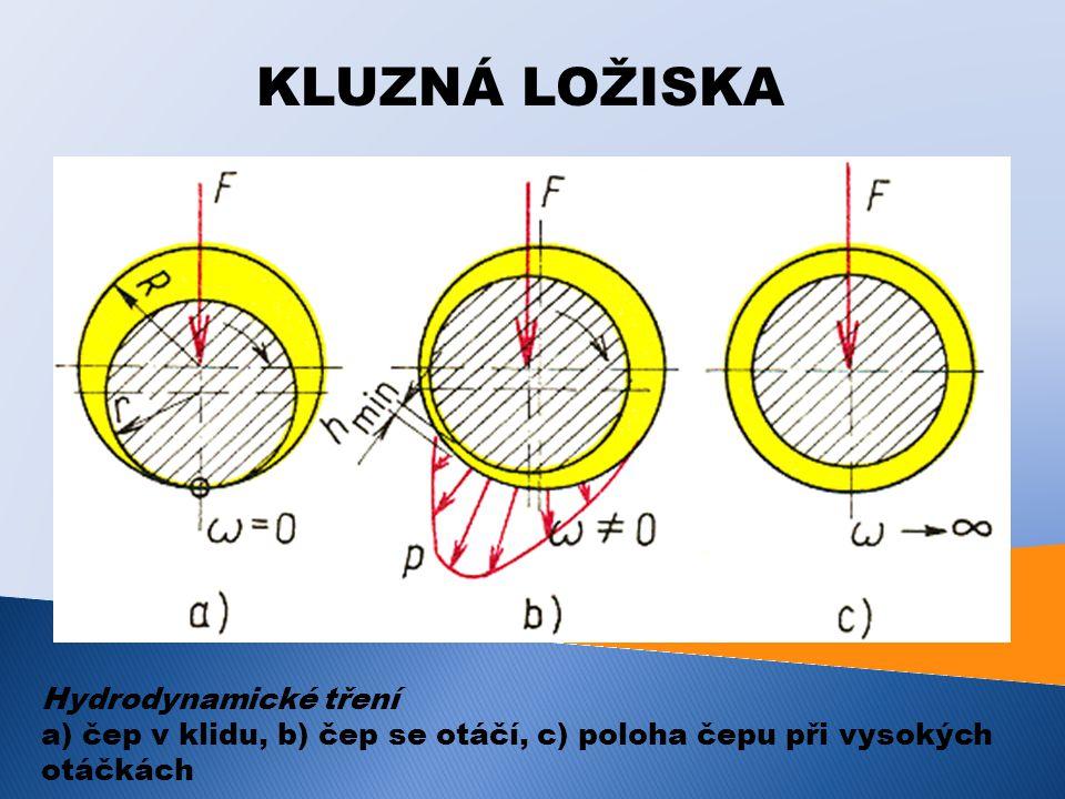 KLUZNÁ LOŽISKA Hydrodynamické tření a) čep v klidu, b) čep se otáčí, c) poloha čepu při vysokých otáčkách