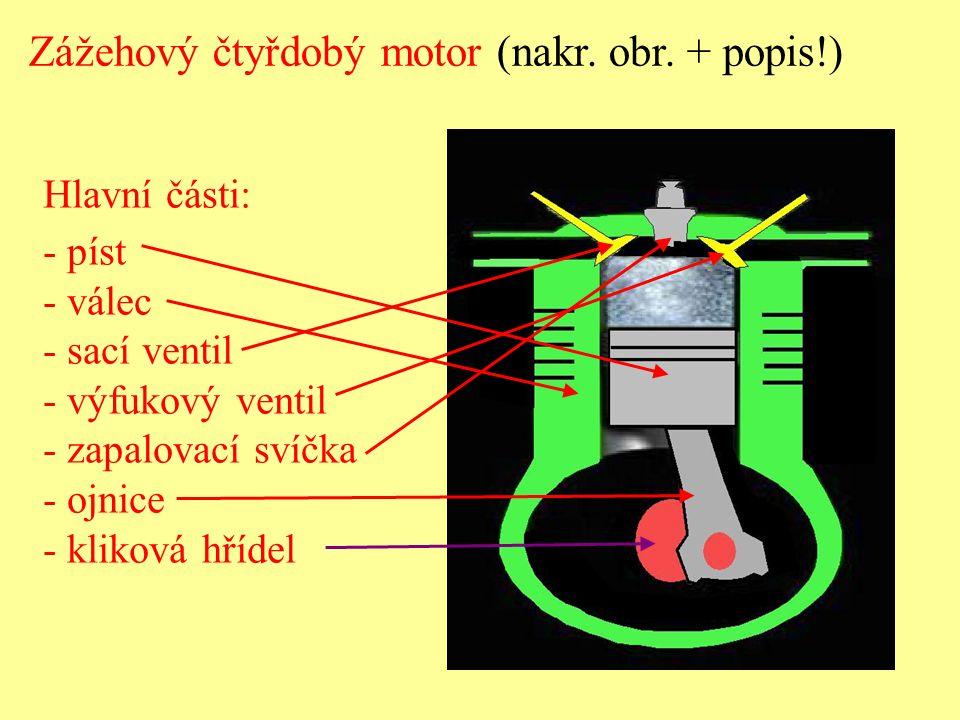 Hlavní části: - píst - válec - sací ventil - výfukový ventil - zapalovací svíčka - ojnice - kliková hřídel Zážehový čtyřdobý motor (nakr. obr. + popis