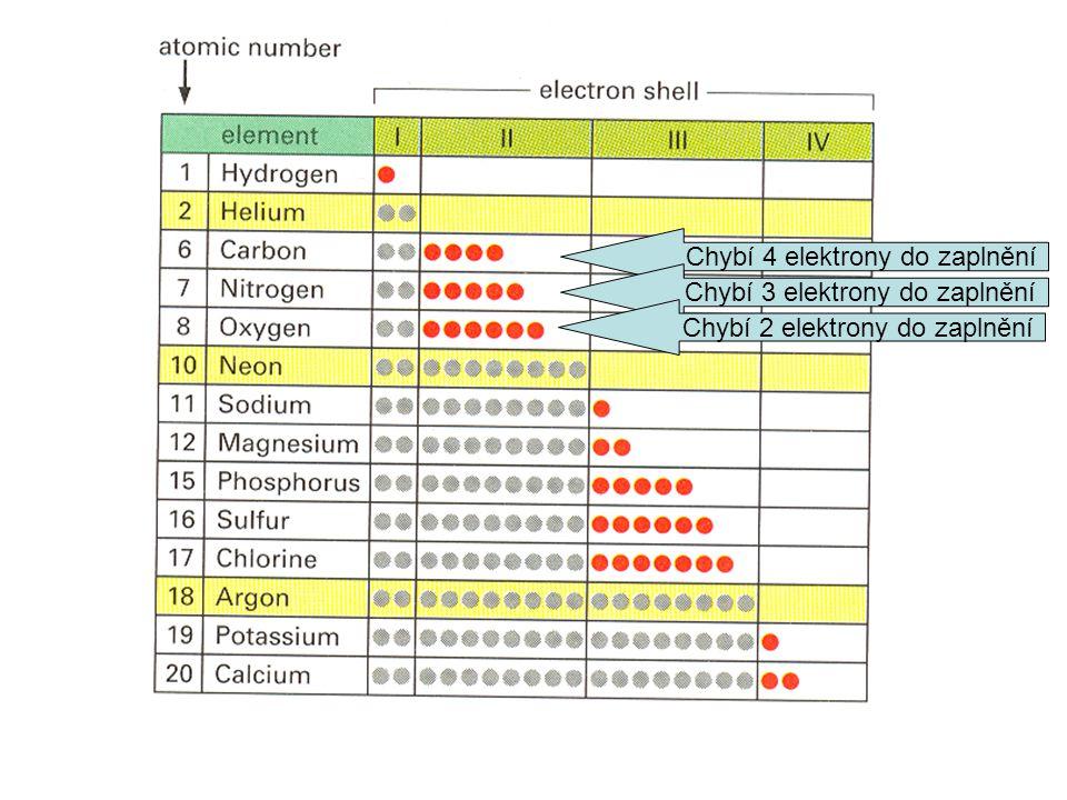 Chybí 4 elektrony do zaplnění Chybí 3 elektrony do zaplnění Chybí 2 elektrony do zaplnění