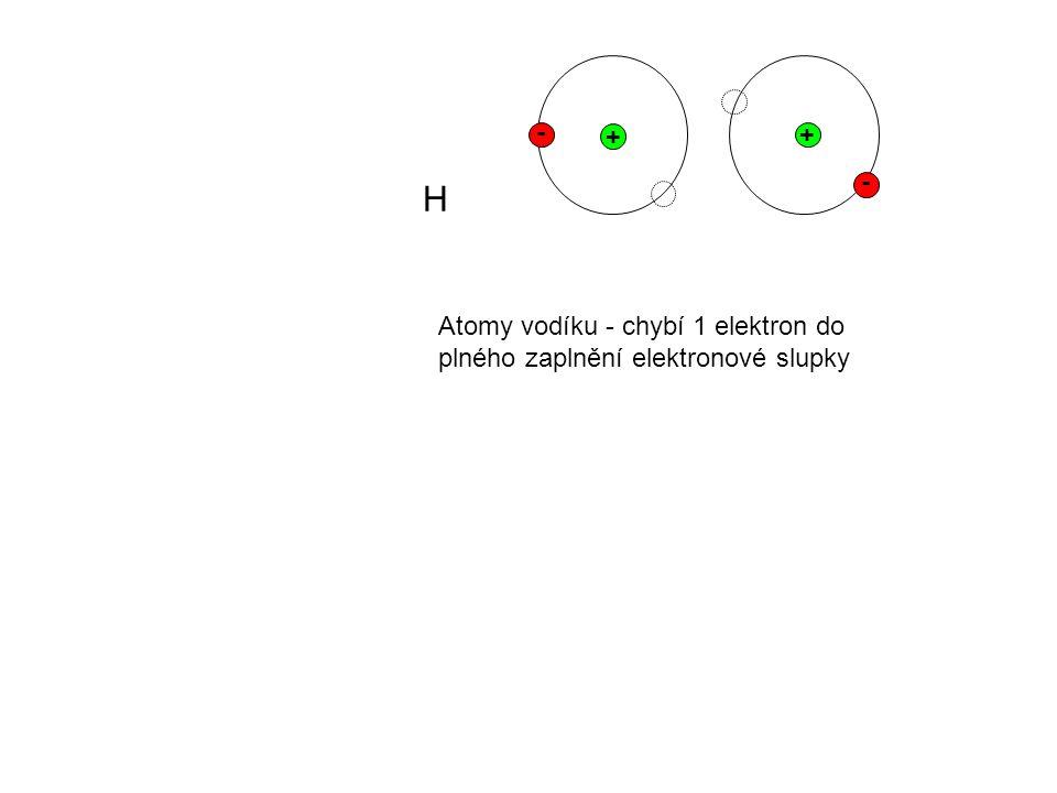 + - + - H Atomy vodíku - chybí 1 elektron do plného zaplnění elektronové slupky