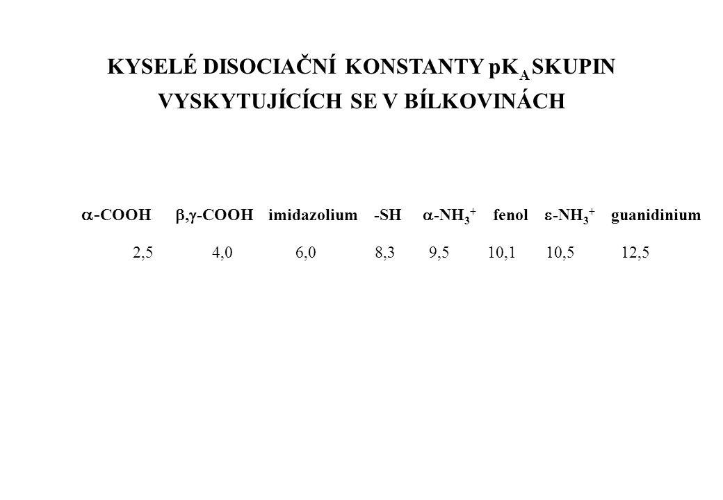  - COOH ,  -COOH imidazolium -SH  -NH 3 + fenol  -NH 3 + guanidinium 2,5 4,0 6,0 8,3 9,5 10,1 10,5 12,5 KYSELÉ DISOCIAČNÍ KONSTANTY pK A SKUPIN V