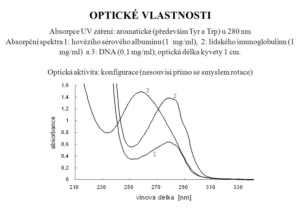 Absorpce UV záření: aromatické (především Tyr a Trp) u 280 nm Absorpční spektra 1: hovězího sérového albuminu (1 mg/ml), 2: lidského imunoglobulinu (1