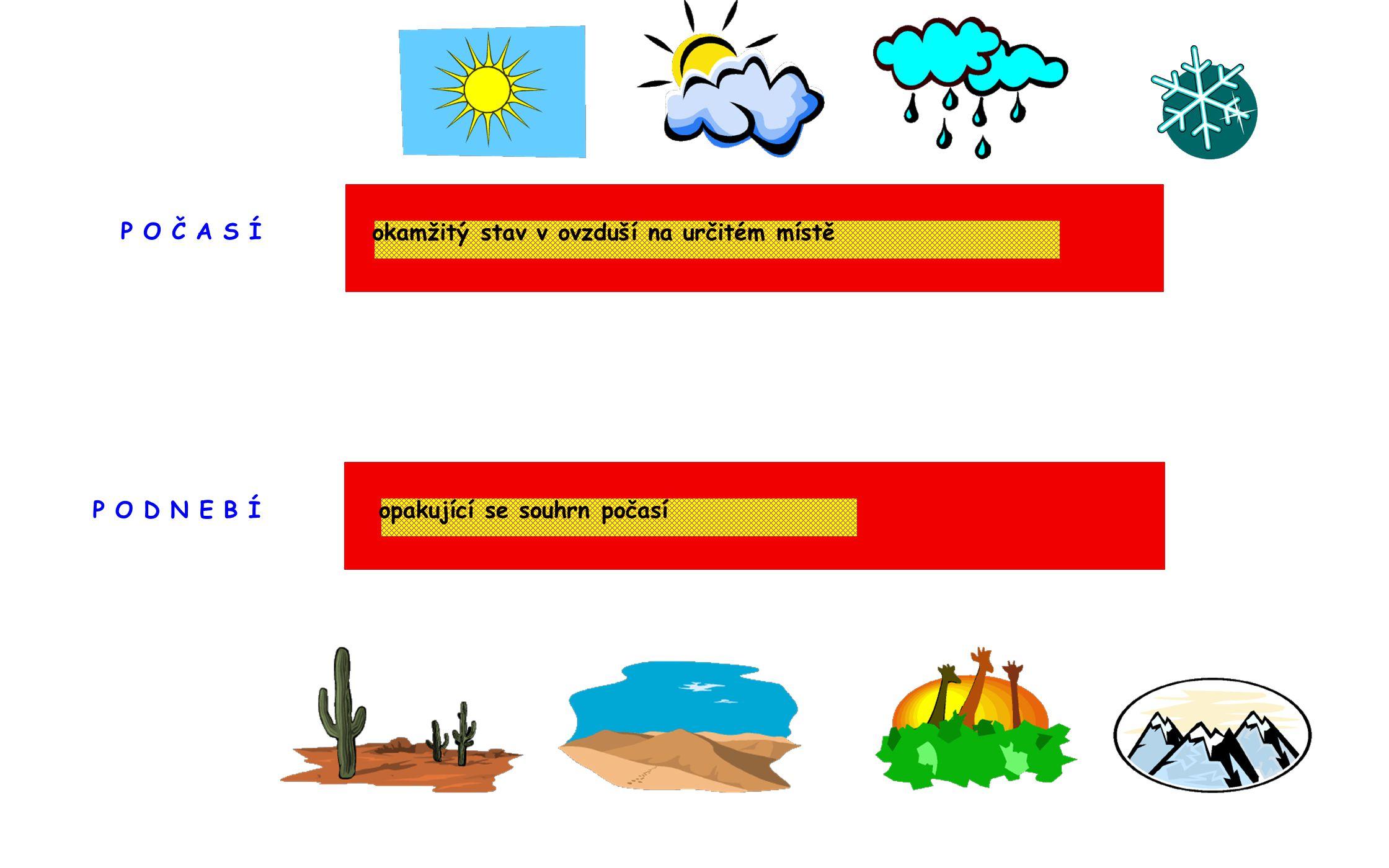 Podnebí (= klima) - průměrný stav počasí na daném místě, sledovaný alespoň 50 let Pro určení podnebí se určuje:množství srážek v průběhu roku průběh teploty v průběhu roku Podnebí je ovlivněno: klimatickými činiteli zeměpisná šířka ovlivňuje množství slunečního záření nadmořská výška teplota s nadmořskou výškou klesá vliv oceánů vzdálenost od oceánů odlišuje kontinentální a oceánské klima (oceánské - nevyskytují se teplotní extrémy) vliv horského pásma horské pásmo ovlivňuje množství srážek 1 2 3 4 Co ovlivňuje klima Co ovlivňuje klima.
