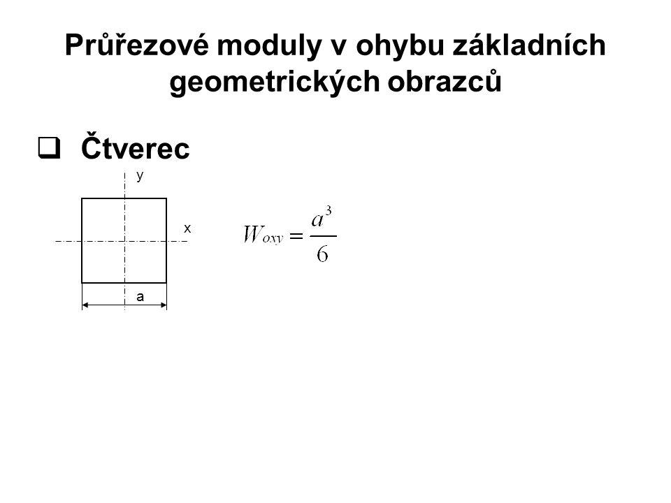  Obdélník y x h a
