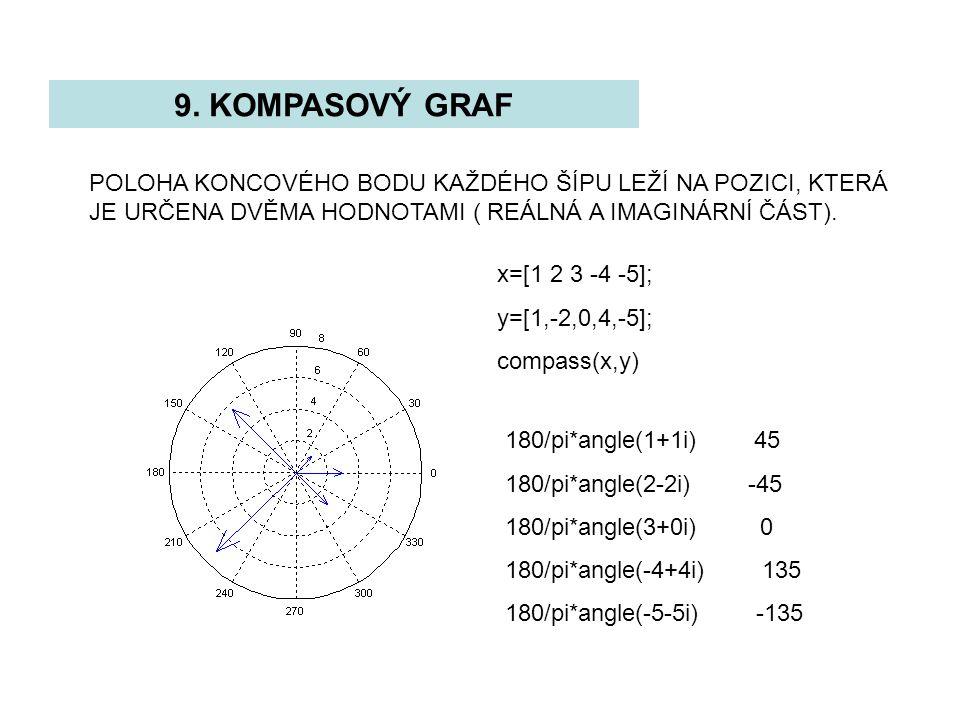 9. KOMPASOVÝ GRAF POLOHA KONCOVÉHO BODU KAŽDÉHO ŠÍPU LEŽÍ NA POZICI, KTERÁ JE URČENA DVĚMA HODNOTAMI ( REÁLNÁ A IMAGINÁRNÍ ČÁST). x=[1 2 3 -4 -5]; y=[