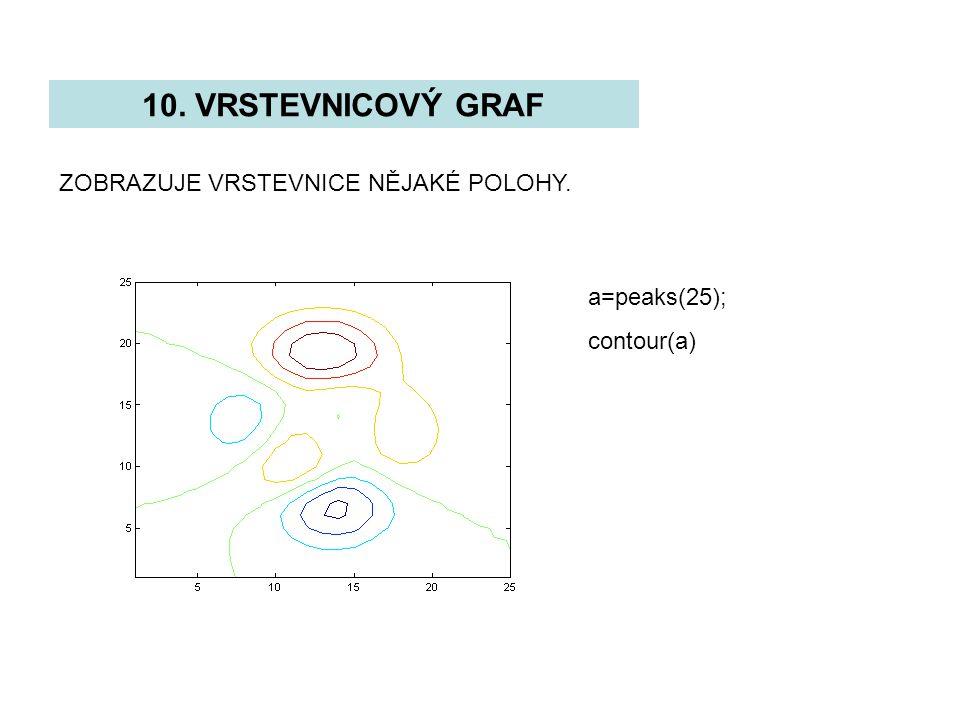 10. VRSTEVNICOVÝ GRAF ZOBRAZUJE VRSTEVNICE NĚJAKÉ POLOHY. a=peaks(25); contour(a)