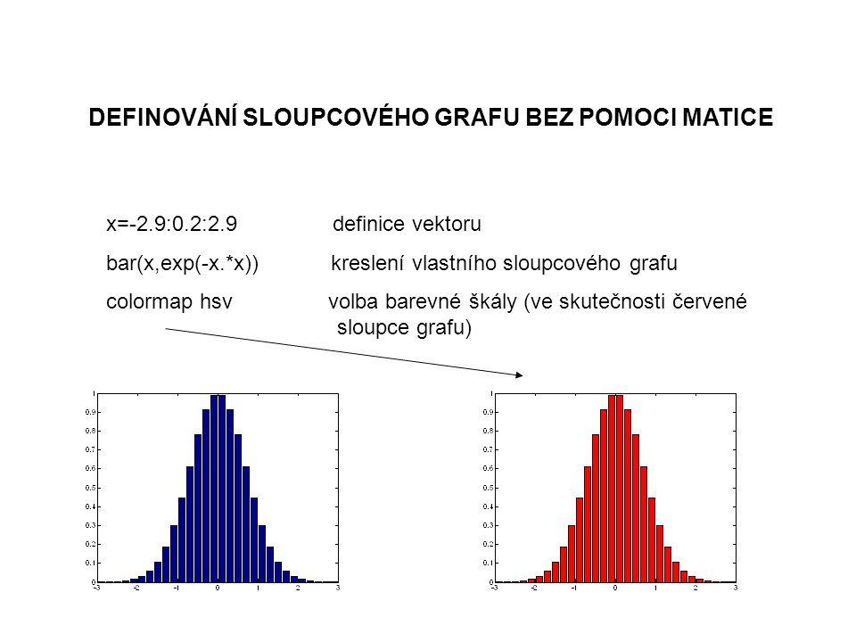 DEFINOVÁNÍ SLOUPCOVÉHO GRAFU BEZ POMOCI MATICE x=-2.9:0.2:2.9 definice vektoru bar(x,exp(-x.*x)) kreslení vlastního sloupcového grafu colormap hsv volba barevné škály (ve skutečnosti červené sloupce grafu)