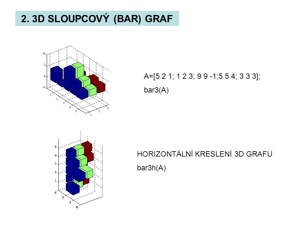 2. 3D SLOUPCOVÝ (BAR) GRAF A=[5 2 1; 1 2 3; 9 9 -1;5 5 4; 3 3 3]; bar3(A) HORIZONTÁLNÍ KRESLENÍ 3D GRAFU bar3h(A)