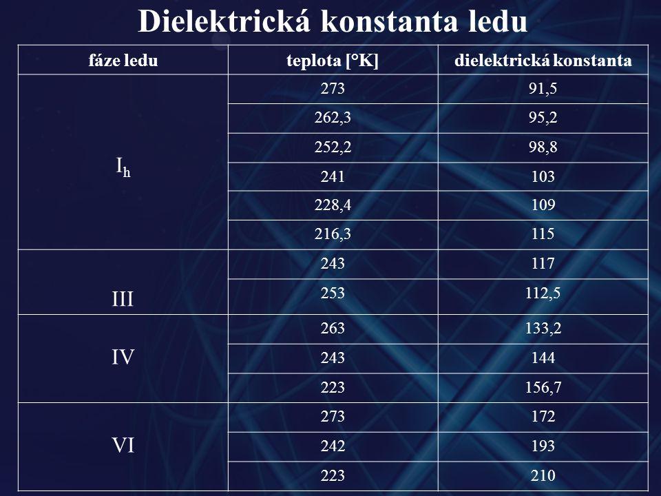 Dielektrická konstanta ledu fáze leduteplota [°K]dielektrická konstanta IhIh 27391,5 262,395,2 252,298,8 241103 228,4109 216,3115 III 243117 253112,5