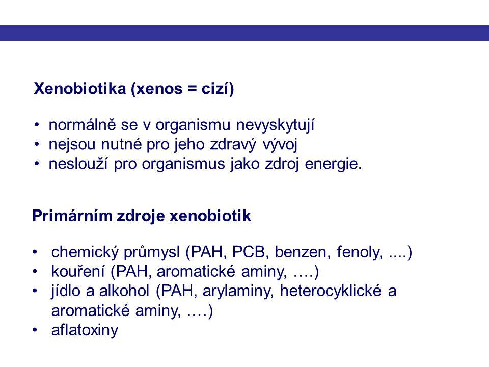 Xenobiotikum Silně lipofilníLipofilníPolárníHydrofilní 1.Fáze biotransformace aktivace/inaktivace oxidace, redukce, hydrolýza 2.Fáze biotransformace aktivace/inaktivace konjugační reakce Akumulace v tukové tkáni Polární Hydrofilní Extracelulární tekutiny – exkrece játry, ledvinami