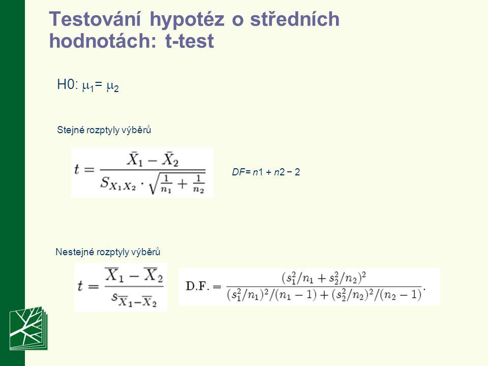 Porovnání více průměrů Předpokládejme, že testujeme 3 střední hodnoty, které jsou shodné provádíme t-testy, kdy alfa=0.05 pravděpodobnost každého z testu, že nezamítne pravdivou H0 je 0,95 avšak pravděpodobnost všech testů dohromady, že nezamítnou H0 je 0,95 3 =0,86 alfa=0,14 to znamená, že chyba 1.