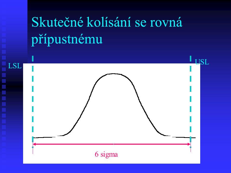 Skutečné kolísání se rovná přípustnému LSL USL LL UL 6 sigma