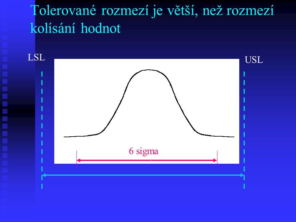 Tolerované rozmezí je větší, než rozmezí kolísání hodnot LSL USL LLUL 6 sigma