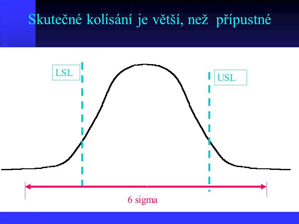 Skutečné kolísání je větší, než přípustné LSL USL LL UL 6 sigma