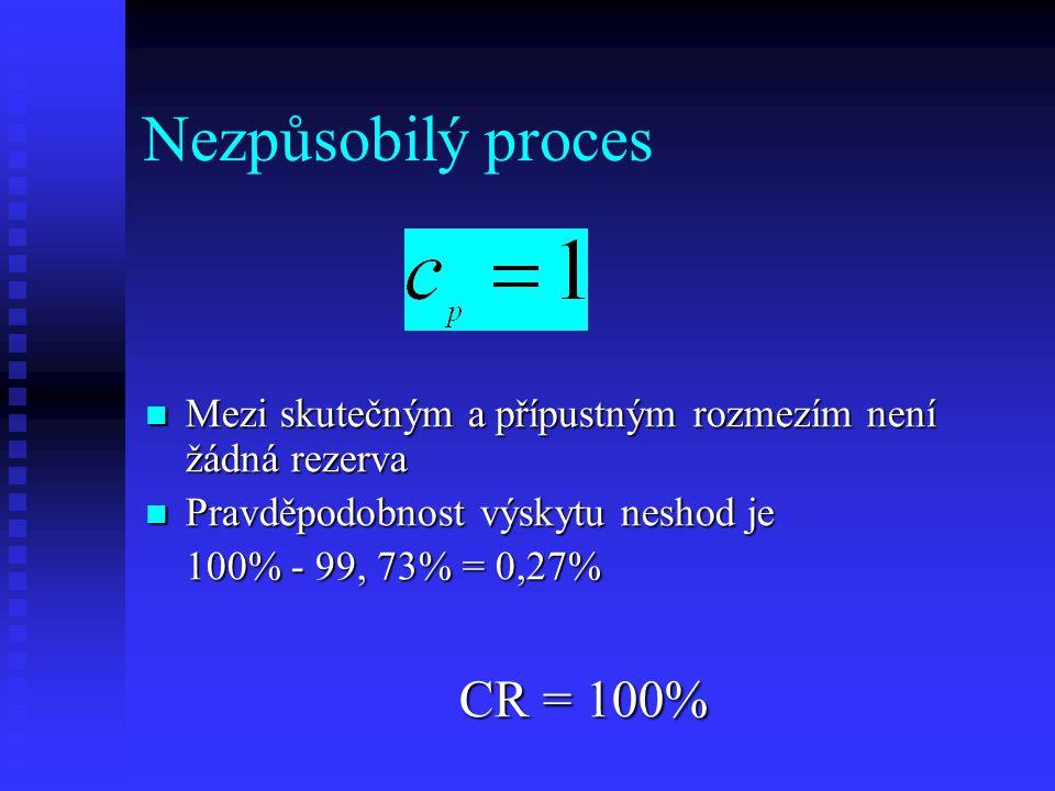 Nezpůsobilý proces Mezi skutečným a přípustným rozmezím není žádná rezerva Mezi skutečným a přípustným rozmezím není žádná rezerva Pravděpodobnost výskytu neshod je Pravděpodobnost výskytu neshod je 100% - 99, 73% = 0,27% CR = 100%