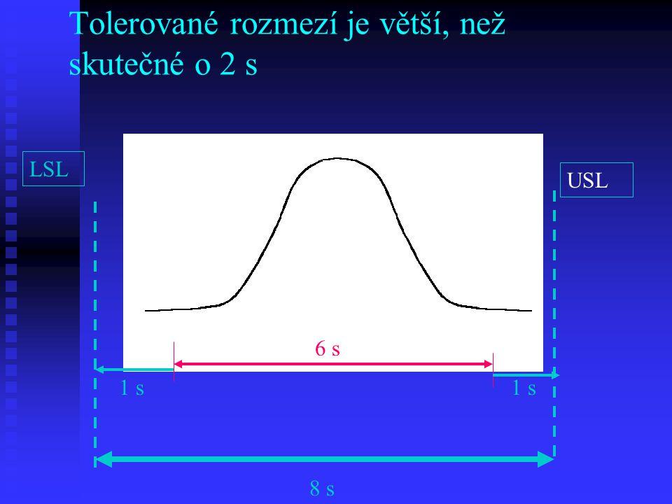 Tolerované rozmezí je větší, než skutečné o 2 s LSL USL LLUL 1 s 8 s 6 s 1 s