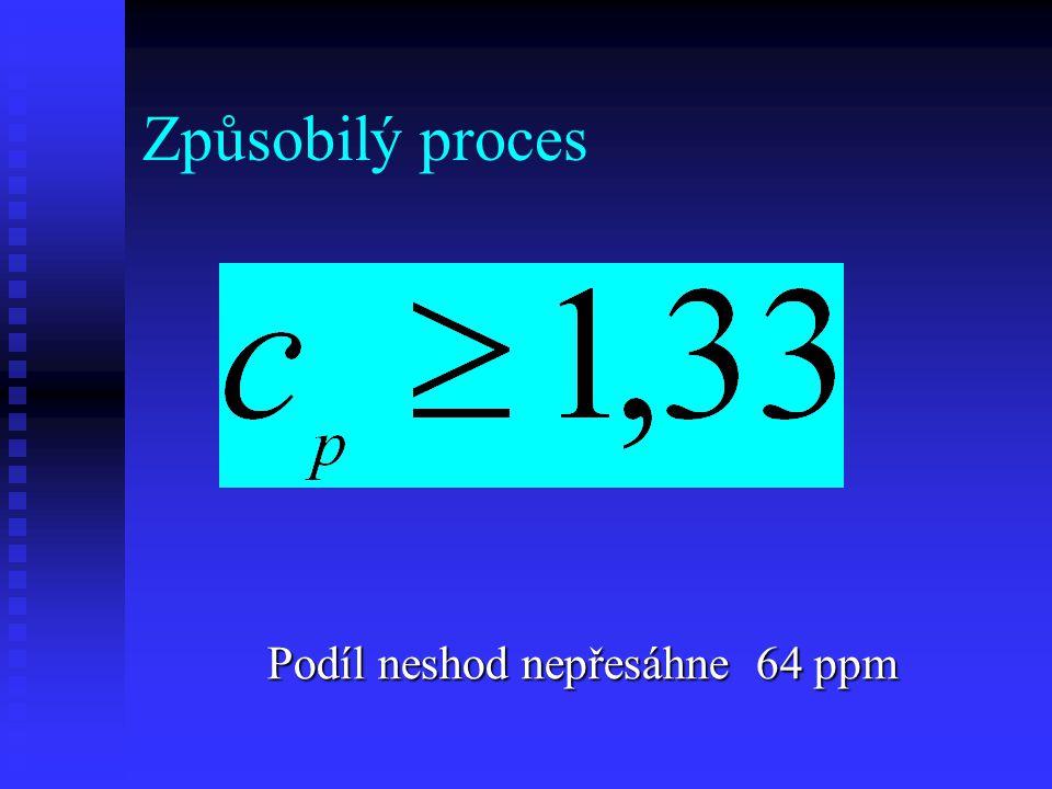 Způsobilý proces Podíl neshod nepřesáhne 64 ppm