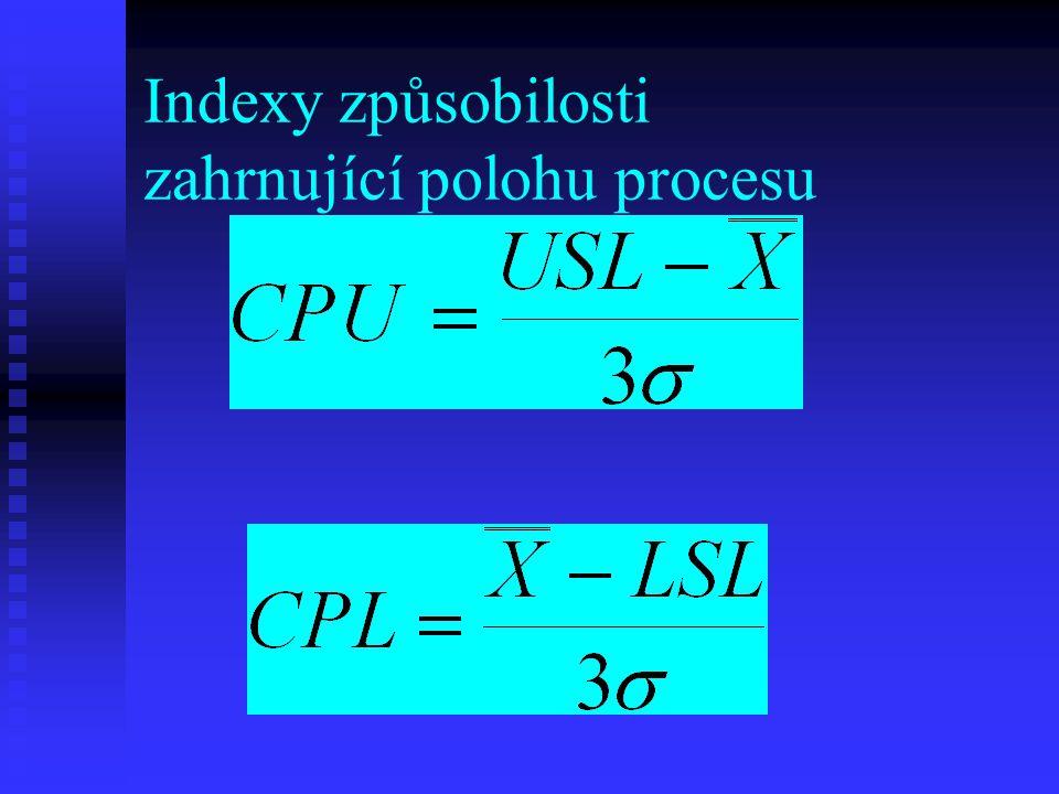 Indexy způsobilosti zahrnující polohu procesu