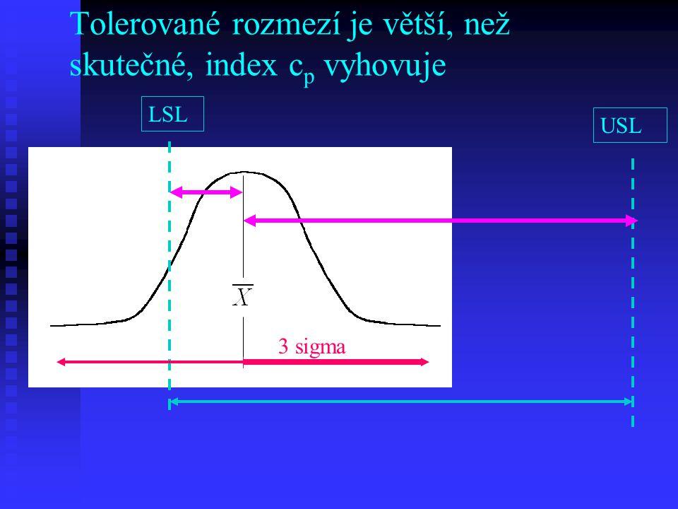 Tolerované rozmezí je větší, než skutečné, index c p vyhovuje LSL USL 3 sigma