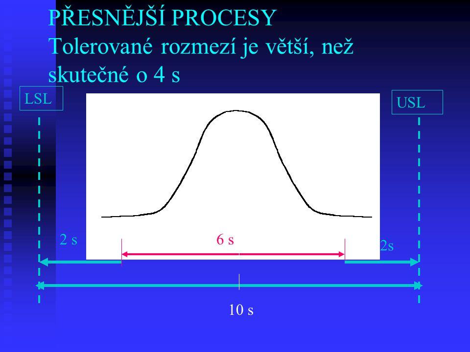 PŘESNĚJŠÍ PROCESY Tolerované rozmezí je větší, než skutečné o 4 s LSL USL LLUL 2 s 10 s 6 s 2s