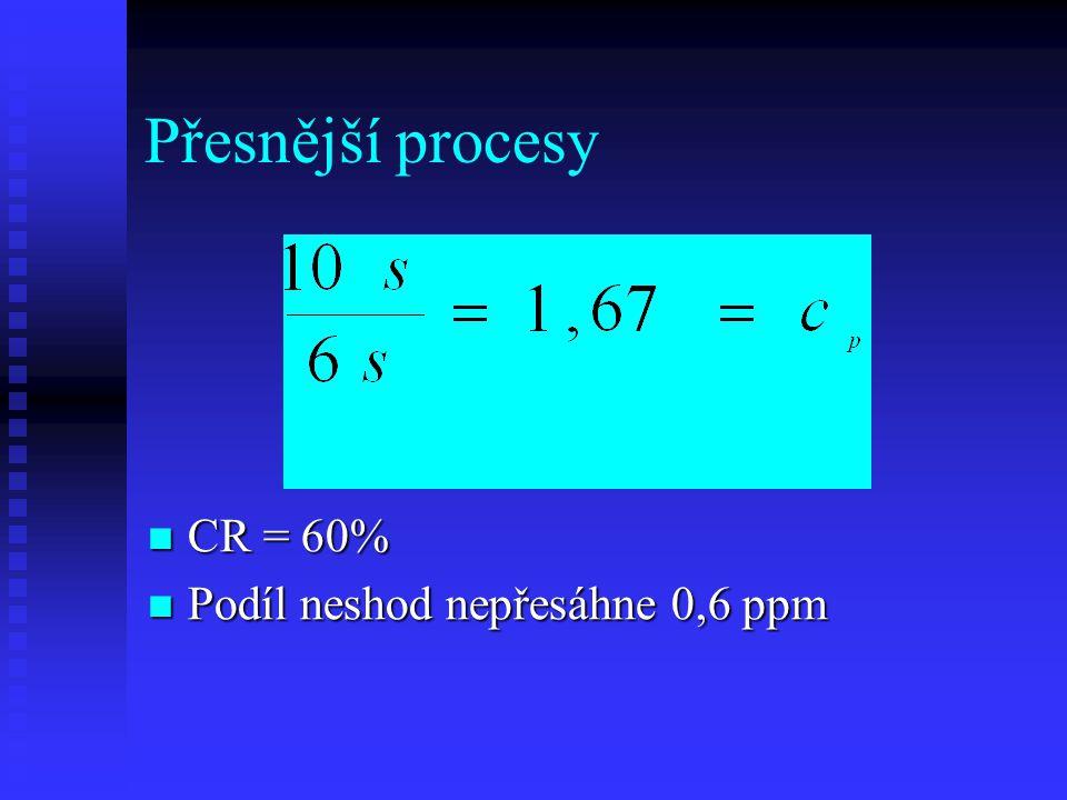 Přesnější procesy CR = 60% CR = 60% Podíl neshod nepřesáhne 0,6 ppm Podíl neshod nepřesáhne 0,6 ppm