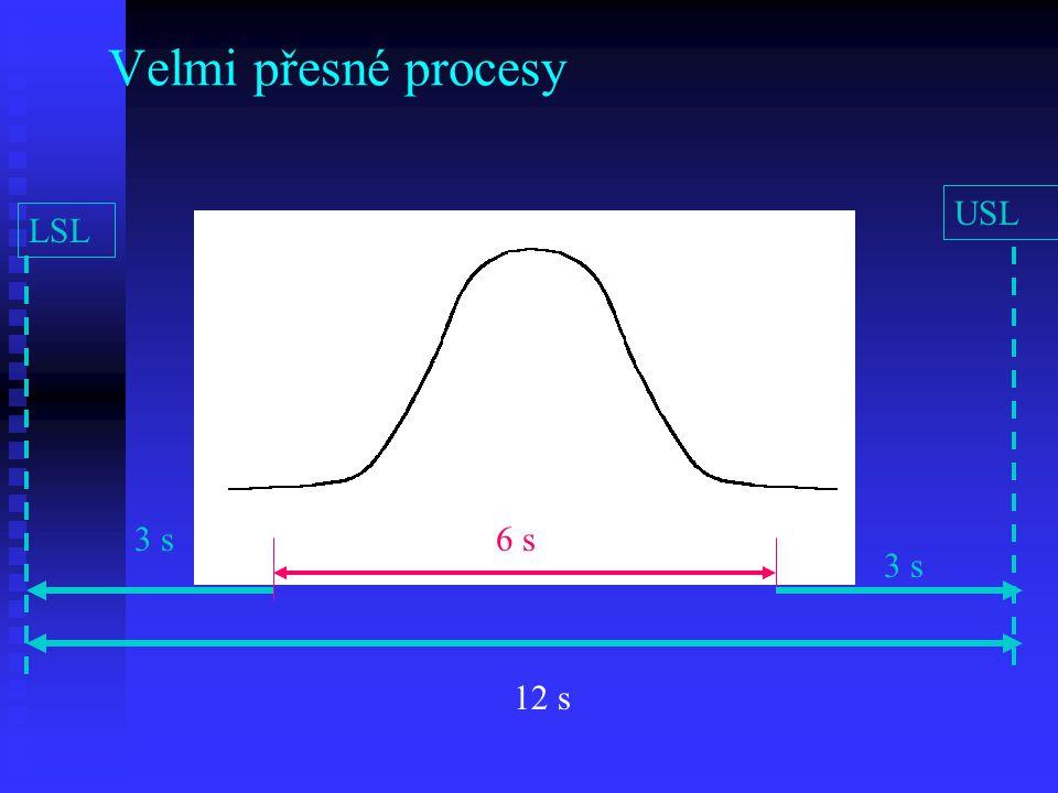 Velmi přesné procesy LSL USL LLUL 3 s 12 s 3 s 6 s