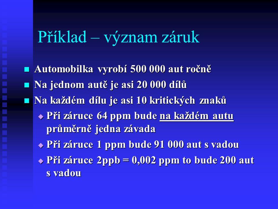 Příklad – význam záruk Automobilka vyrobí 500 000 aut ročně Automobilka vyrobí 500 000 aut ročně Na jednom autě je asi 20 000 dílů Na jednom autě je asi 20 000 dílů Na každém dílu je asi 10 kritických znaků Na každém dílu je asi 10 kritických znaků  Při záruce 64 ppm bude na každém autu průměrně jedna závada  Při záruce 1 ppm bude 91 000 aut s vadou  Při záruce 2ppb = 0,002 ppm to bude 200 aut s vadou