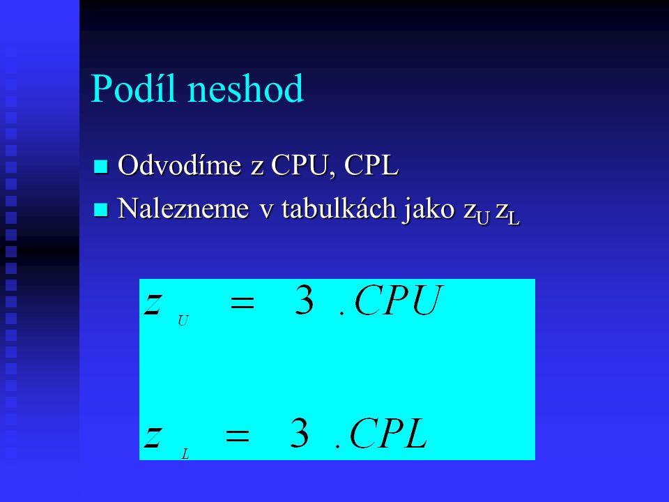 Podíl neshod Odvodíme z CPU, CPL Odvodíme z CPU, CPL Nalezneme v tabulkách jako z U z L Nalezneme v tabulkách jako z U z L