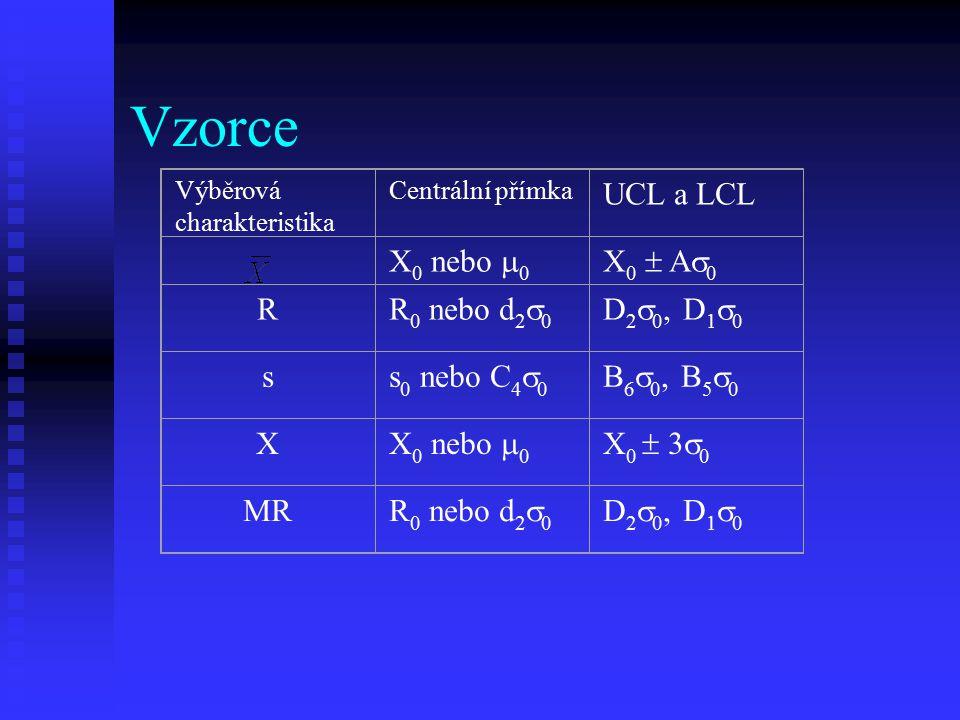 Vzorce Výběrová charakteristika Centrální přímka UCL a LCL X 0 nebo  0 X0  A0X0  A0 R R 0 nebo d 2  0 D 2  0, D 1  0 s s 0 nebo C 4  0 B 6  0, B 5  0 X X 0 nebo  0 X 0  3  0 MR R 0 nebo d 2  0 D 2  0, D 1  0