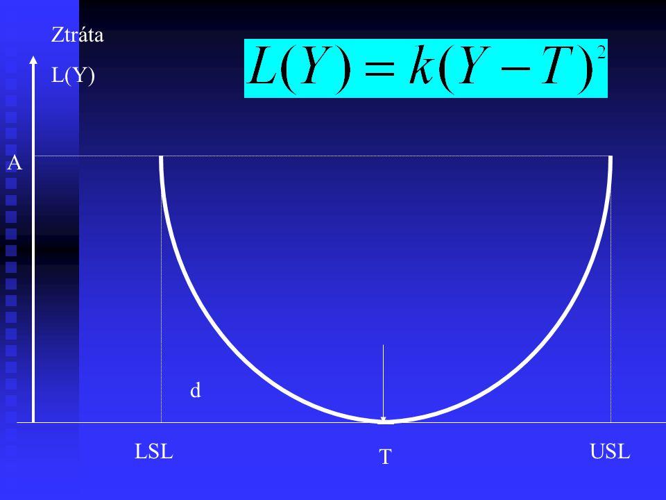 T USLLSL Ztráta L(Y) d A