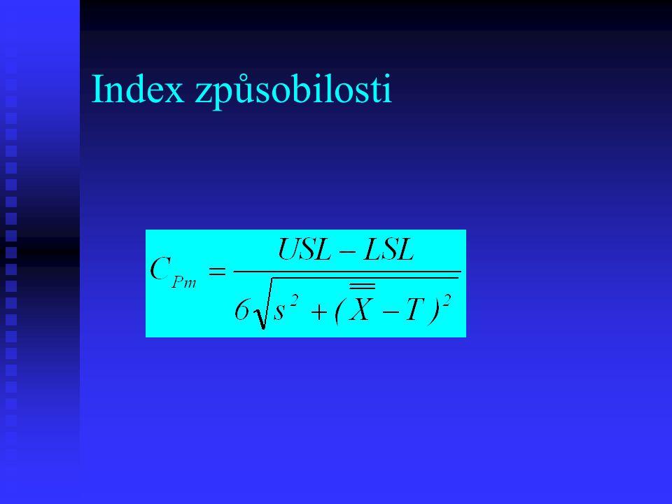 Index způsobilosti