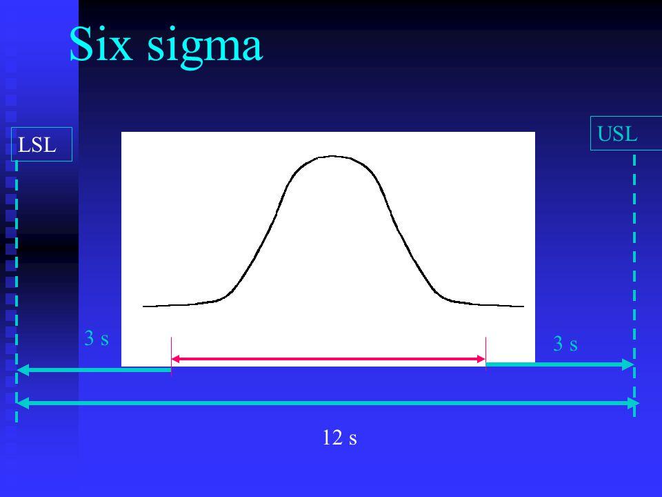 Six sigma LSL USL LLUL 3 s 12 s 3 s