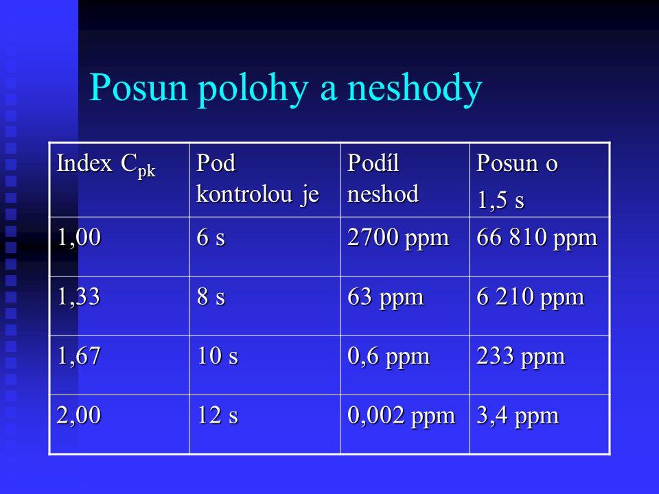 Posun polohy a neshody Index C pk Pod kontrolou je Podíl neshod Posun o 1,5 s 1,00 6 s 2700 ppm 66 810 ppm 1,33 8 s 63 ppm 6 210 ppm 1,67 10 s 0,6 ppm 233 ppm 2,00 12 s 0,002 ppm 3,4 ppm