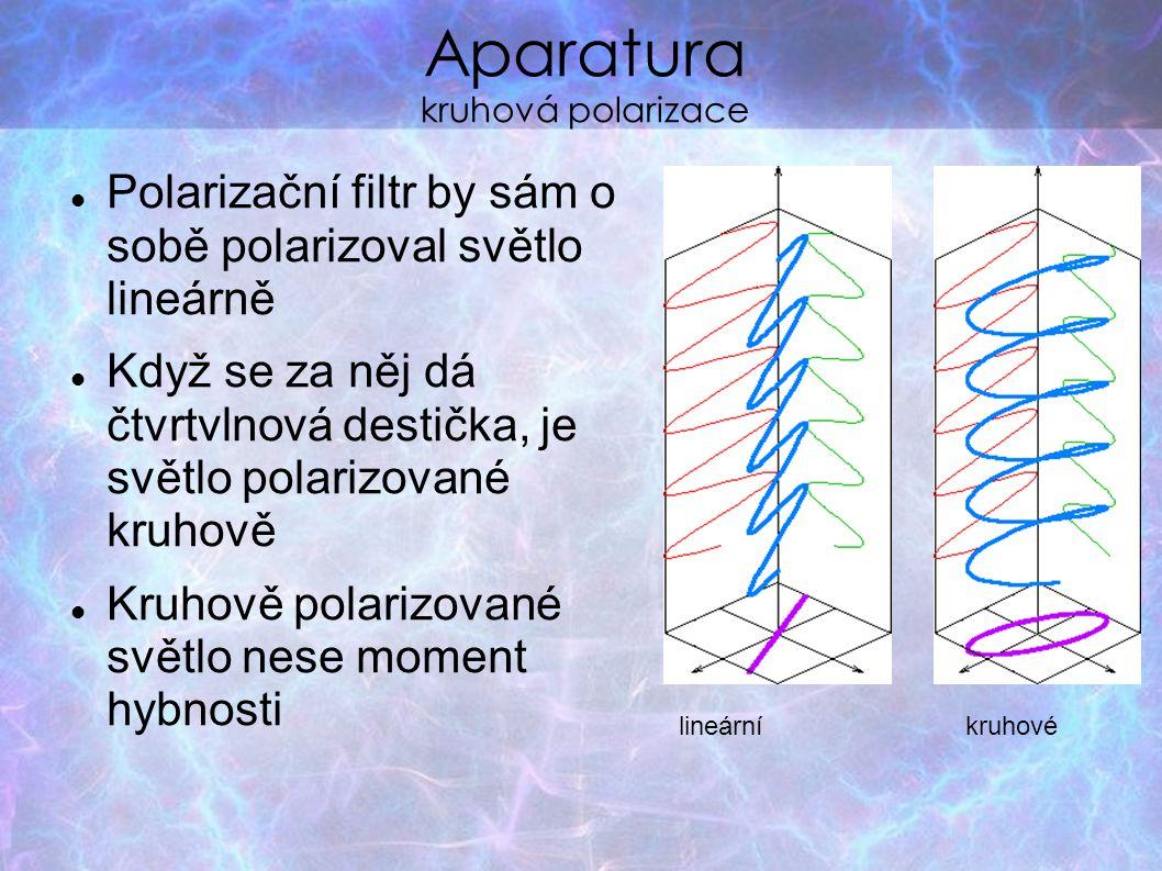 Aparatura kruhová polarizace Polarizační filtr by sám o sobě polarizoval světlo lineárně Když se za něj dá čtvrtvlnová destička, je světlo polarizovan