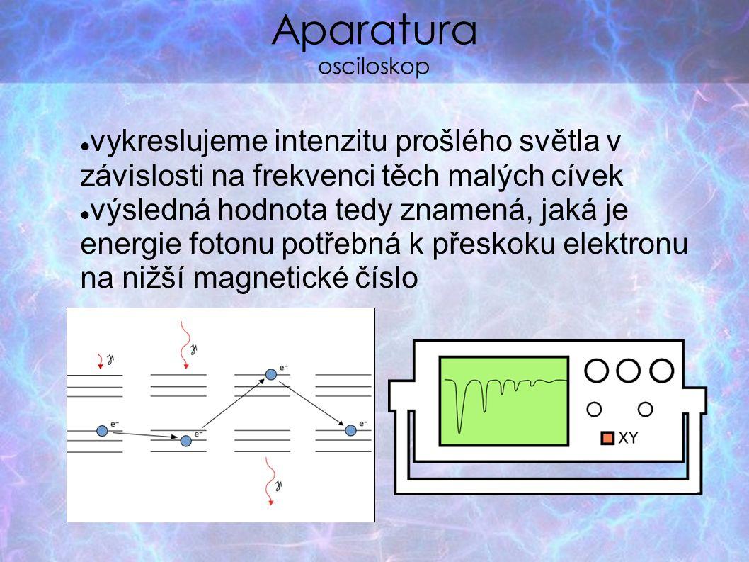Aparatura osciloskop vykreslujeme intenzitu prošlého světla v závislosti na frekvenci těch malých cívek výsledná hodnota tedy znamená, jaká je energie