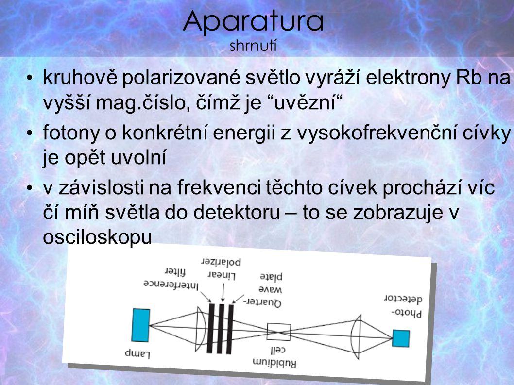 """Aparatura shrnutí kruhově polarizované světlo vyráží elektrony Rb na vyšší mag.číslo, čímž je """"uvězní"""" fotony o konkrétní energii z vysokofrekvenční c"""