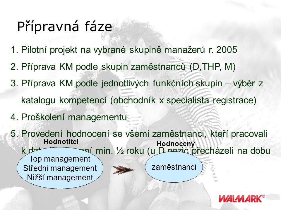 Přípravná fáze 1.Pilotní projekt na vybrané skupině manažerů r. 2005 2.Příprava KM podle skupin zaměstnanců (D,THP, M) 3.Příprava KM podle jednotlivýc