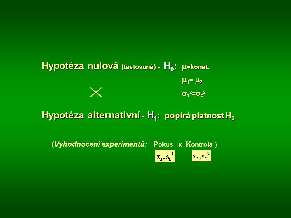 Hypotéza nulová (testovaná) - H 0 :  =konst.