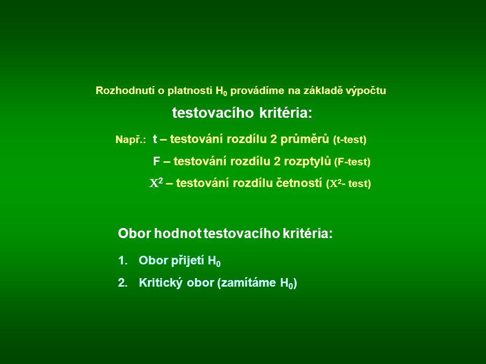 Rozhodnutí o platnosti H 0 provádíme na základě výpočtu testovacího kritéria: Např.: t – testování rozdílu 2 průměrů (t-test) F – testování rozdílu 2 rozptylů (F-test)  2 – testování rozdílu četností (  2 - test) Obor hodnot testovacího kritéria: 1.Obor přijetí H 0 2.Kritický obor (zamítáme H 0 )