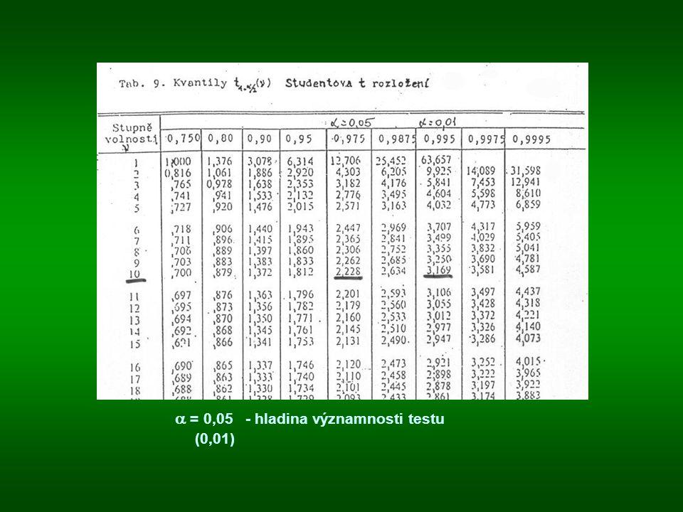  = 0,05 - hladina významnosti testu (0,01)