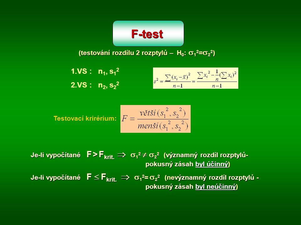 F-test (testování rozdílu 2 rozptylů – H 0 :  1 2 =  2 2 ) 1.VS : n 1, s 1 2 2.VS : n 2, s 2 2 Testovací krirérium: Je-li vypočítané F > F krit.