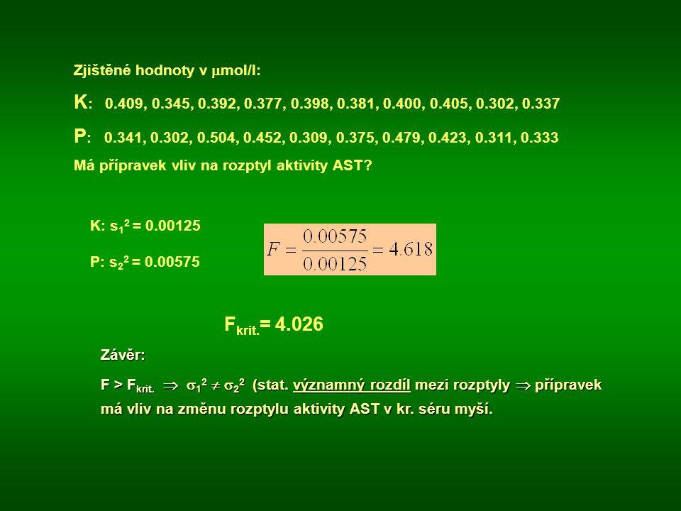 Zjištěné hodnoty v  mol/l: K : 0.409, 0.345, 0.392, 0.377, 0.398, 0.381, 0.400, 0.405, 0.302, 0.337 P : 0.341, 0.302, 0.504, 0.452, 0.309, 0.375, 0.479, 0.423, 0.311, 0.333 Má přípravek vliv na rozptyl aktivity AST.