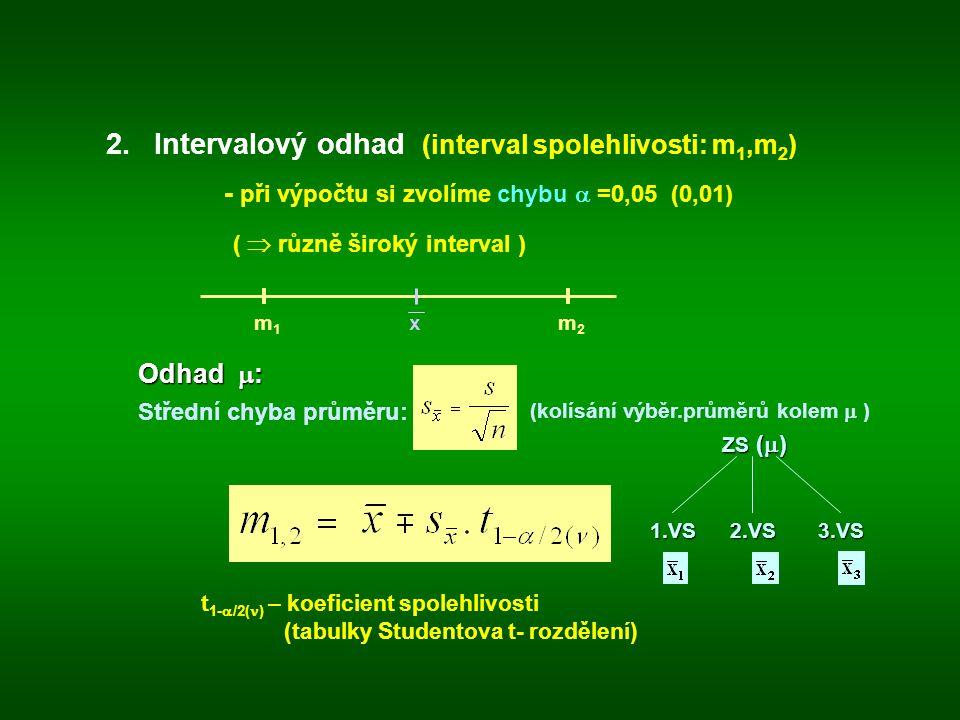 2.Intervalový odhad (interval spolehlivosti: m 1,m 2 ) - při výpočtu si zvolíme chybu  =0,05 (0,01) (  různě široký interval ) t 1-  /2( ) – koeficient spolehlivosti (tabulky Studentova t- rozdělení) m 1 x m 2 Odhad  : Střední chyba průměru: (kolísání výběr.průměrů kolem  ) ZS (  ) 1.VS2.VS3.VS