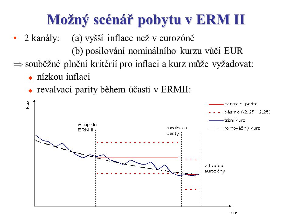 14 Možný scénář pobytu v ERM II 2 kanály: (a) vyšší inflace než v eurozóně (b) posilování nominálního kurzu vůči EUR  souběžné plnění kritérií pro inflaci a kurz může vyžadovat:  nízkou inflaci  revalvaci parity během účasti v ERMII: