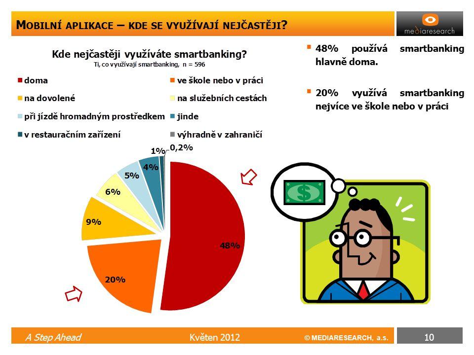 © MEDIARESEARCH, a.s. M OBILNÍ APLIKACE – KDE SE VYUŽÍVAJÍ NEJČASTĚJI ? Květen 2012A Step Ahead10  48% používá smartbanking hlavně doma.  20% využív