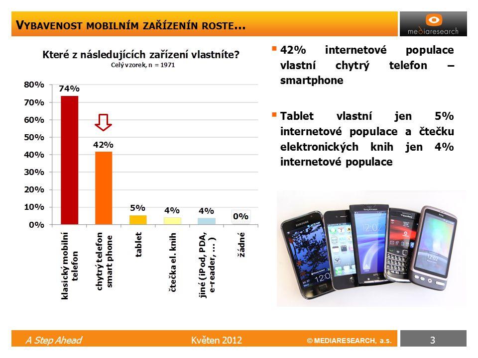 © MEDIARESEARCH, a.s. V YBAVENOST MOBILNÍM ZAŘÍZENÍN ROSTE … Květen 2012A Step Ahead3  42% internetové populace vlastní chytrý telefon – smartphone 