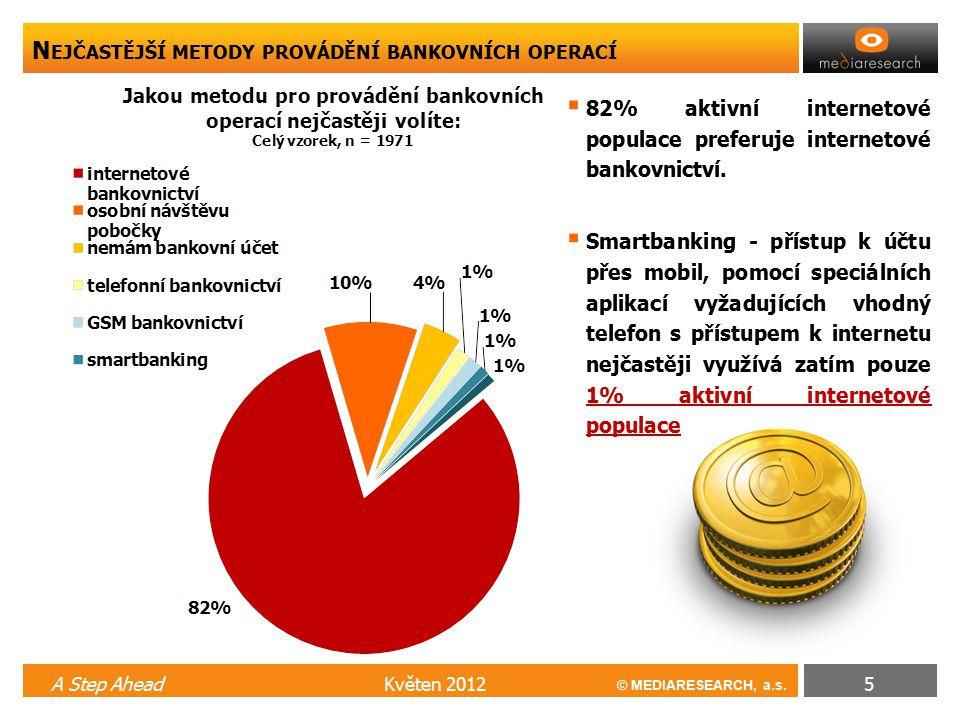 © MEDIARESEARCH, a.s. N EJČASTĚJŠÍ METODY PROVÁDĚNÍ BANKOVNÍCH OPERACÍ Květen 2012A Step Ahead5  82% aktivní internetové populace preferuje interneto