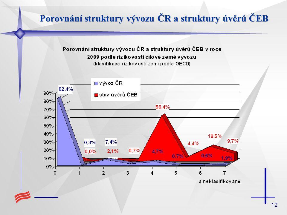 12 Porovnání struktury vývozu ČR a struktury úvěrů ČEB
